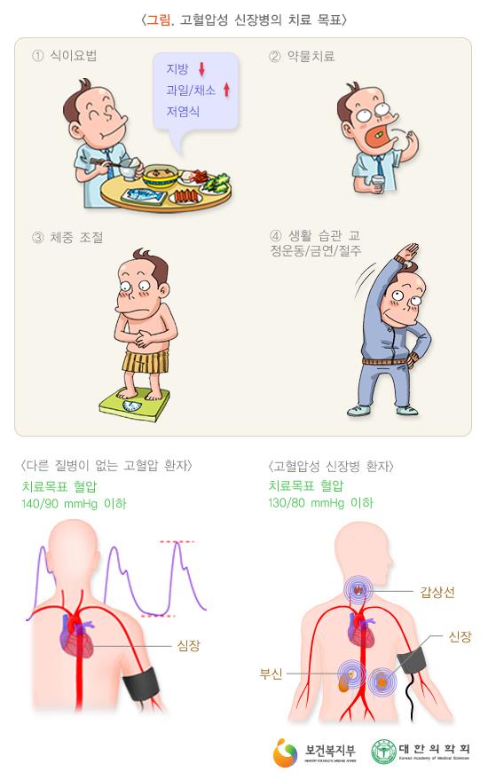 고혈압성신장병의치료목표