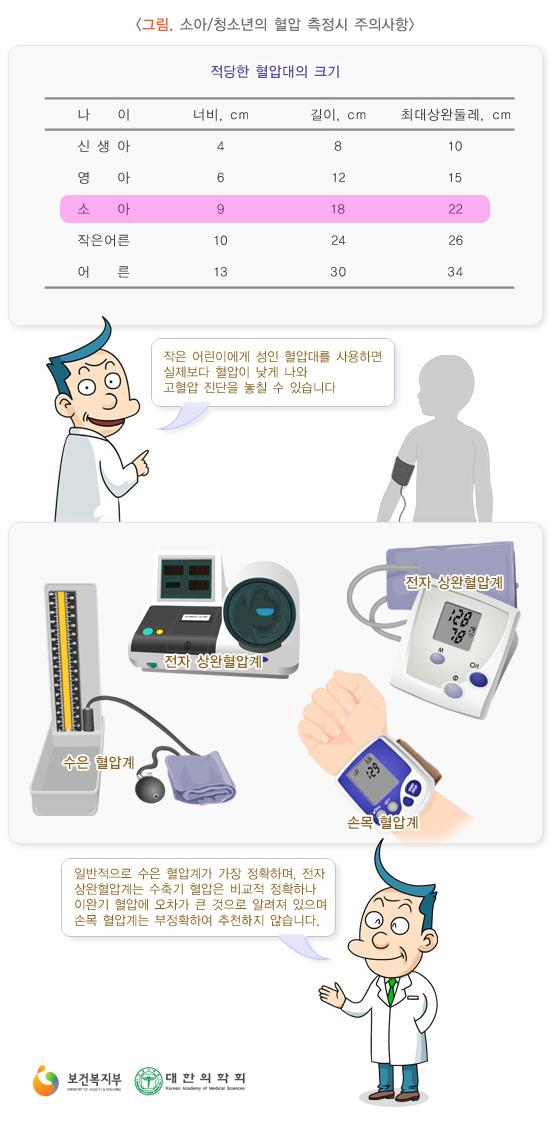 소아청소년의혈압측정시주의사항
