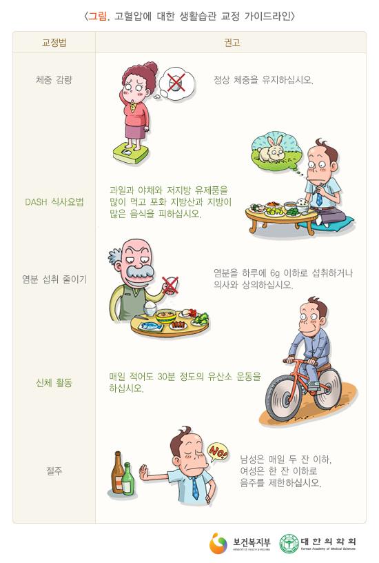 고혈압에대한생활습관교정가이드라인