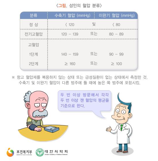 성인의혈압분류