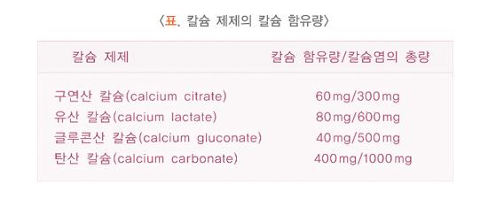 칼슘제제의칼슘함유량