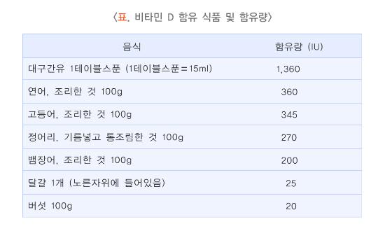 비타민D함유식품및함유량