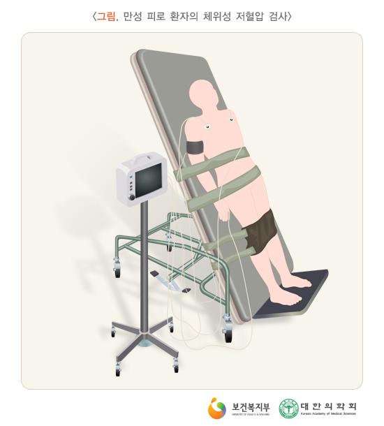 만성피로환자의체위성저혈압검사