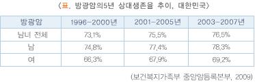 표.방광암의5년상대생존율추이_대한민국