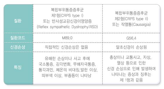 복합부위통증증후군제1형과제2형비교